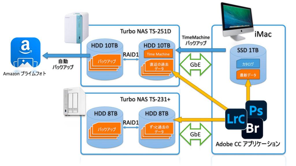 NASバックアップ系統図