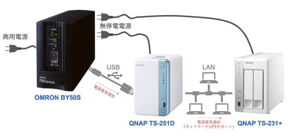 ネットワークUPSサポート